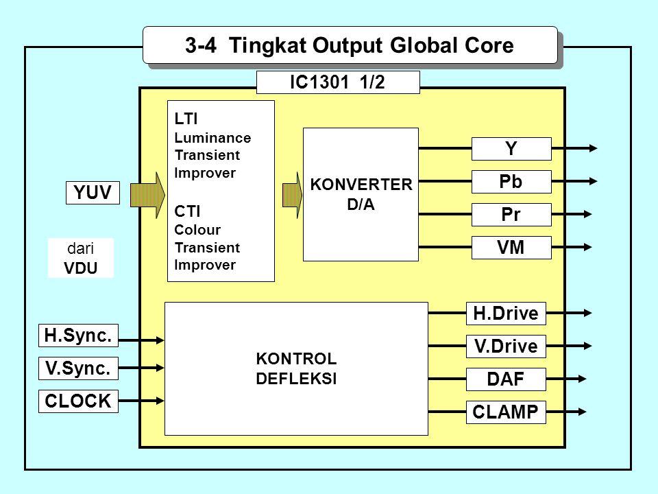 YUV LTI Luminance Transient Improver CTI Colour Transient Improver IC1301 1/2 3-4 Tingkat Output Global Core KONVERTER D/A dari VDU CLOCK V.Sync.