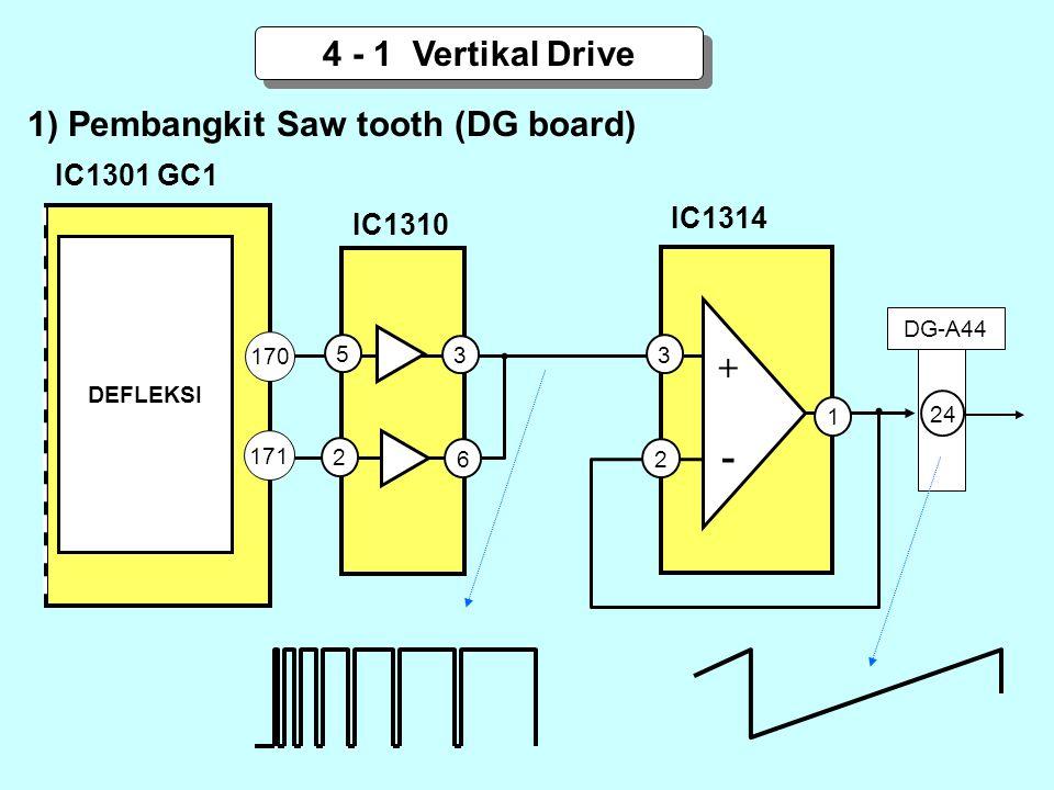 1) Pembangkit Saw tooth (DG board) 4 - 1 Vertikal Drive 170 171 DEFLEKSI 5 2 3 6 IC1301 GC1 3 1 +-+- 2 24 DG-A44 IC1310 IC1314