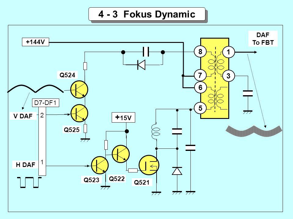 4 - 3 Fokus Dynamic +144V 8 + 15V Q523 Q522 Q521 Q525 7 6 5 1 3 Q524 H DAF V DAF DAF To FBT 2121 D7-DF1