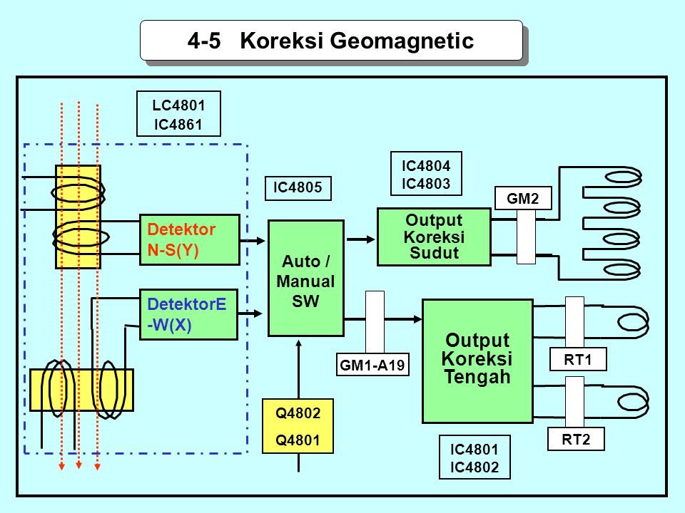 Detektor N-S(Y) DetektorE -W(X) LC4801 IC4861 IC4805 Q4802 Q4801 IC4804 IC4803 IC4801 IC4802 Auto / Manual SW GM2 RT1 Output Koreksi Sudut GM1-A19 4-5
