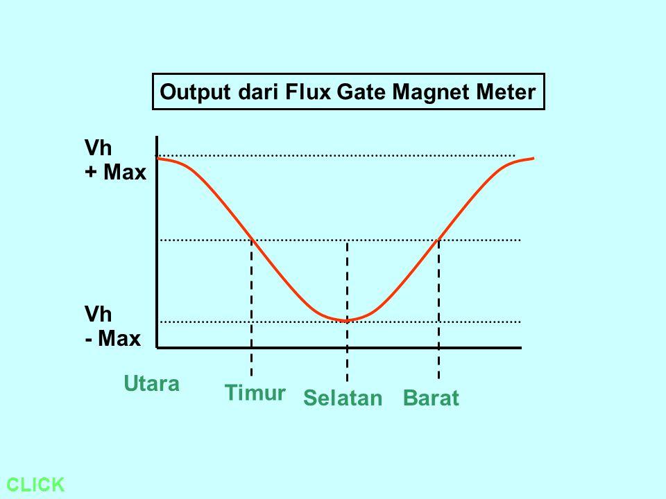 Output dari Flux Gate Magnet Meter CLICK Utara Vh + Max Vh - Max Timur SelatanBarat