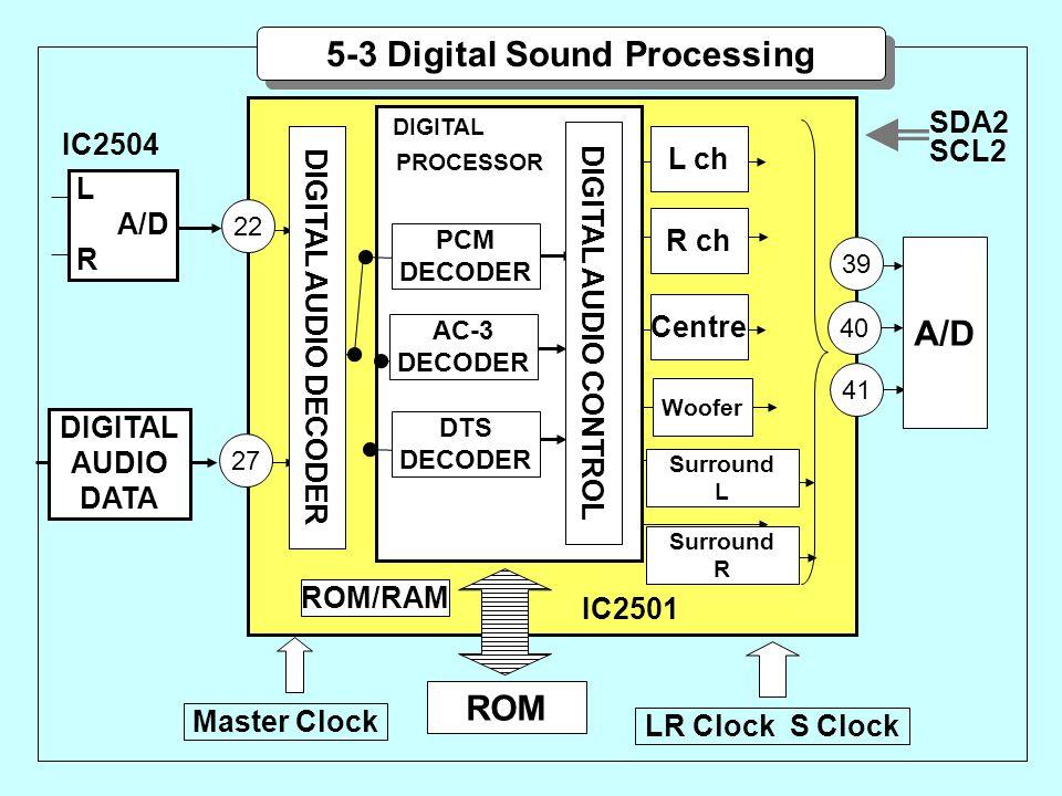 IC2504 DIGITAL PROCESSOR SDA2 SCL2 DIGITAL AUDIO DATA 27 ROM L ch 39 40 41 L A/D R 5-3 Digital Sound Processing 22 DIGITAL AUDIO DECODER DIGITAL AUDIO