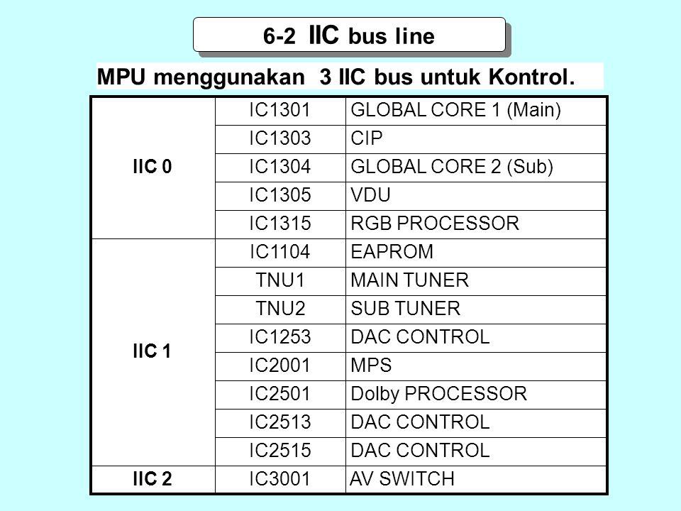 6-2 IIC bus line IIC 0 IC1301 GLOBAL CORE 1 (Main) IC1304 IC1305 IC1303 IC1315 IC1104 TNU1 TNU2 IC1253 IC2001 IC2501 IC2513 IC2515 IC3001 IIC 1 IIC 2