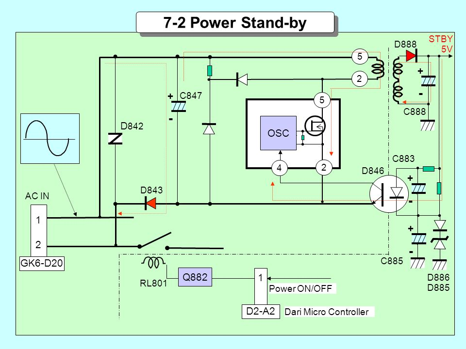 Power ON/OFF AC IN Q882 D843 1 D2-A2 Dari Micro Controller + - C847 D 842 RL801 5 5 2 2 4 OSC + - C888 D888 STBY 5V D846 + - + - 1212 GK6-D20 C883 C885 D886 D885 7-2 Power Stand-by