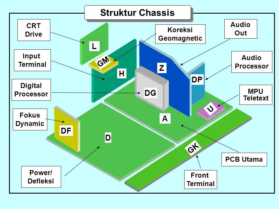 A D Struktur Chassis DF U DP H L GK Z DG GM Power/ Defleksi PCB Utama Front Terminal MPU Teletext Digital Processor Input Terminal CRT Drive Koreksi G
