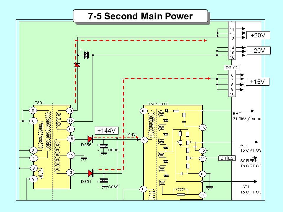 +144V 7-5 Second Main Power +20V +15V -20V