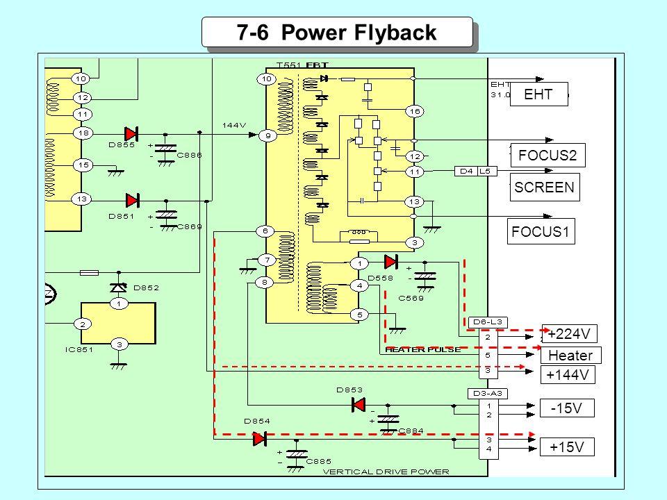+224V 7-6 Power Flyback +15V +144V EHT FOCUS1 SCREEN FOCUS2 -15V Heater