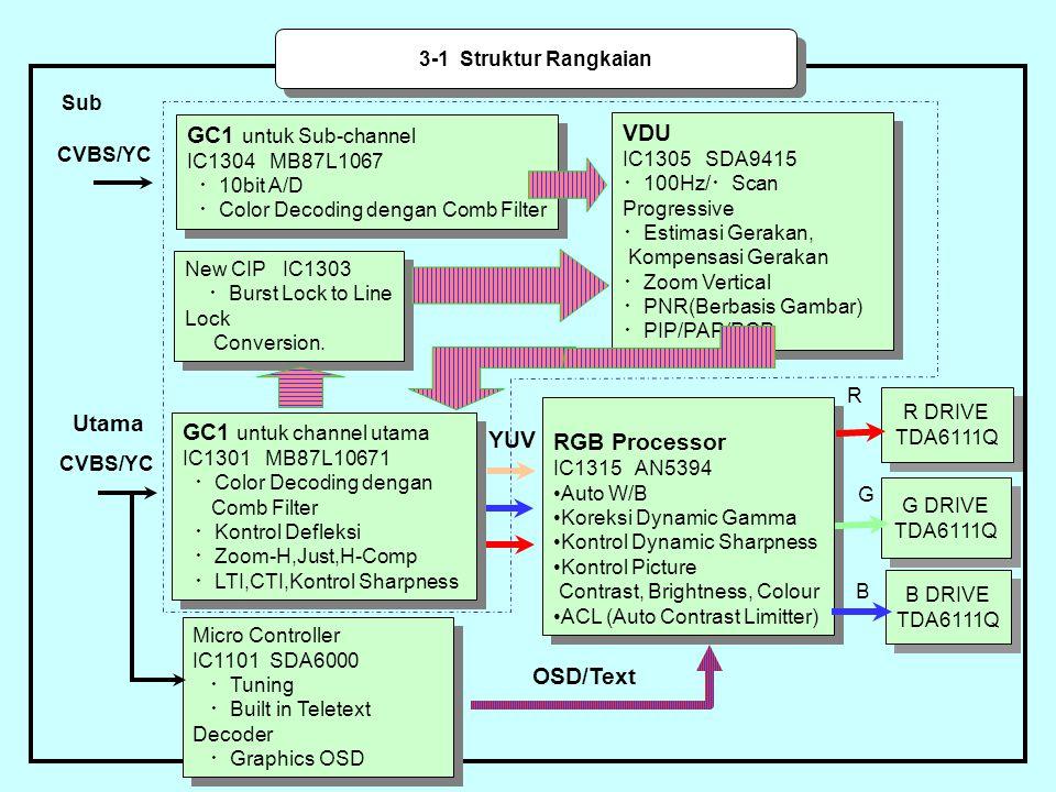 3-1 Struktur Rangkaian GC1 untuk Sub-channel IC1304 MB87L1067 ・ 10bit A/D ・ Color Decoding dengan Comb Filter GC1 untuk Sub-channel IC1304 MB87L1067 ・