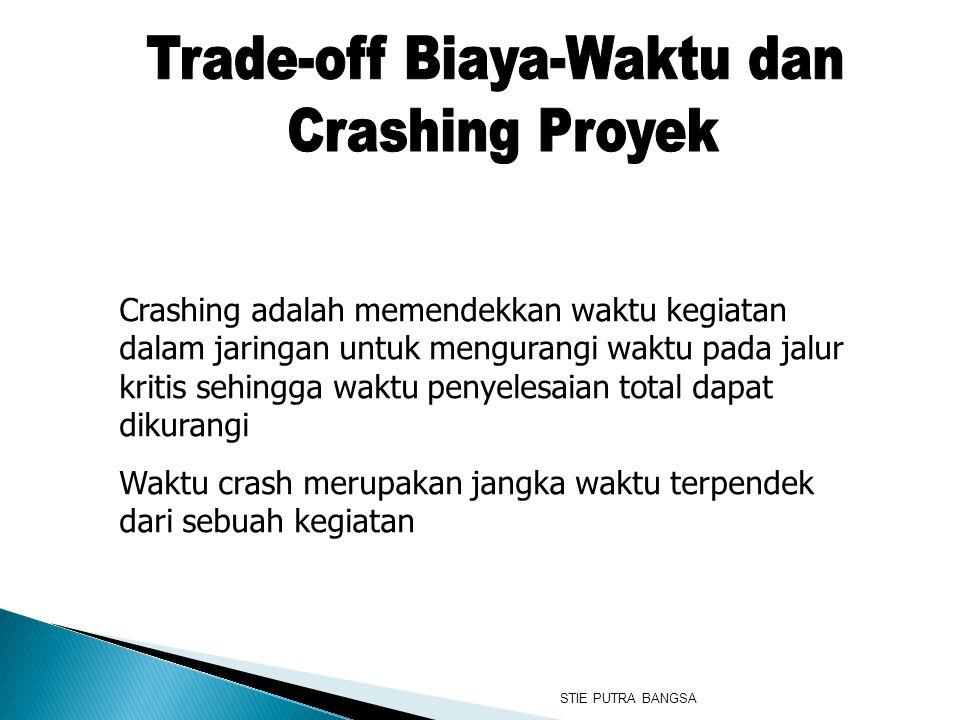 Crashing adalah memendekkan waktu kegiatan dalam jaringan untuk mengurangi waktu pada jalur kritis sehingga waktu penyelesaian total dapat dikurangi W