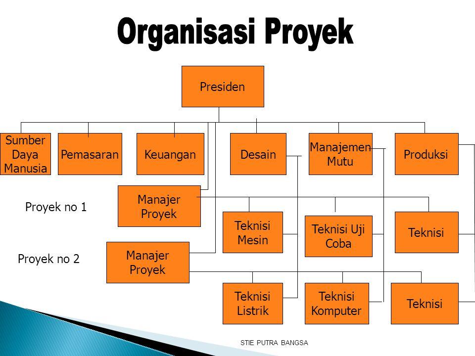 Pemasaran Presiden Manajer Proyek Manajer Proyek Sumber Daya Manusia KeuanganDesainProduksi Manajemen Mutu Teknisi Mesin Teknisi Uji Coba Teknisi List