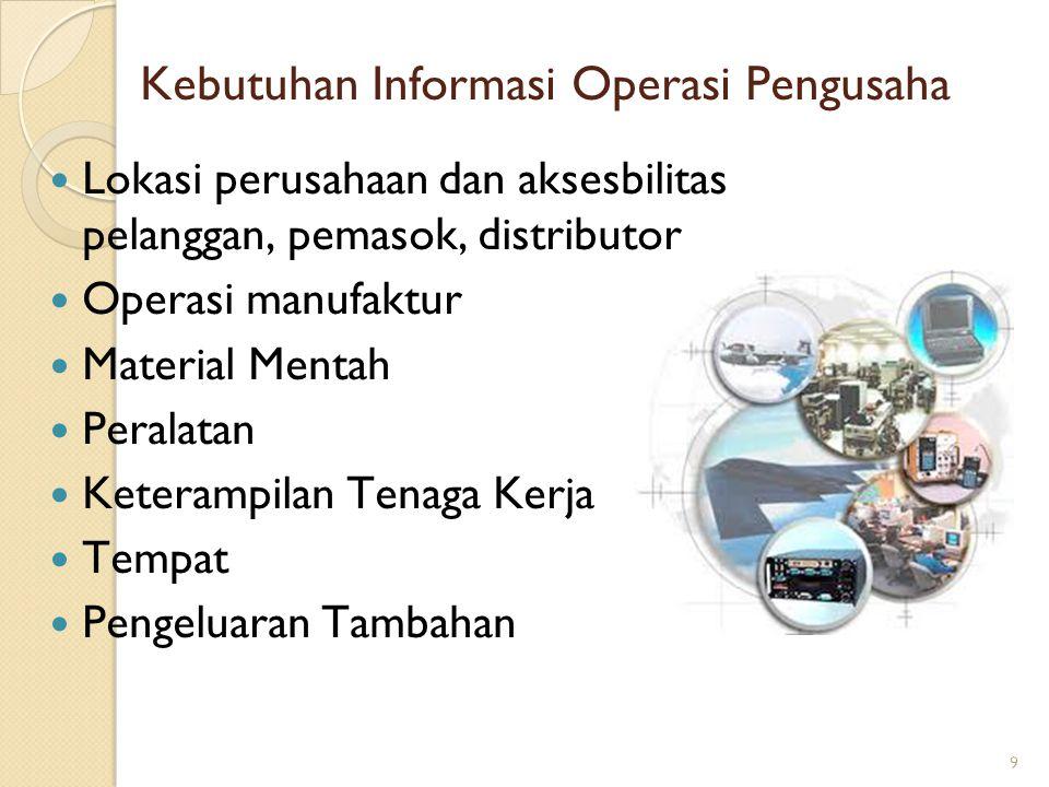9 Kebutuhan Informasi Operasi Pengusaha Lokasi perusahaan dan aksesbilitas pelanggan, pemasok, distributor Operasi manufaktur Material Mentah Peralatan Keterampilan Tenaga Kerja Tempat Pengeluaran Tambahan 9