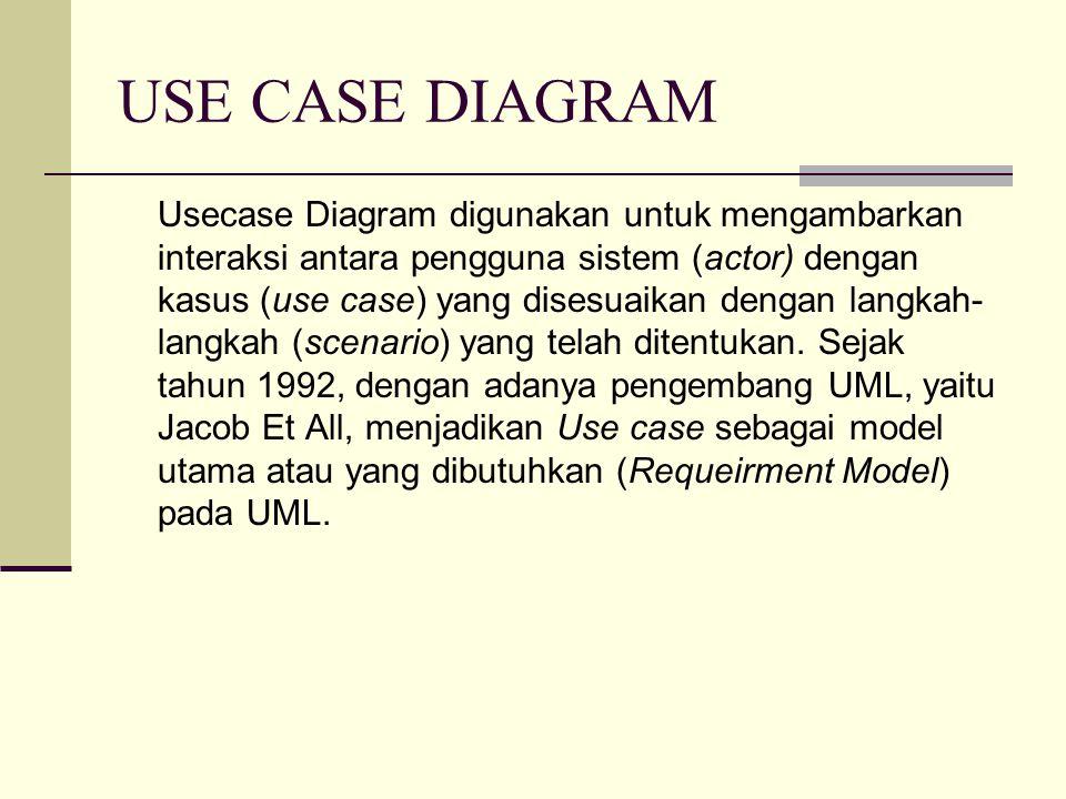 USE CASE DIAGRAM Usecase Diagram digunakan untuk mengambarkan interaksi antara pengguna sistem (actor) dengan kasus (use case) yang disesuaikan dengan langkah- langkah (scenario) yang telah ditentukan.