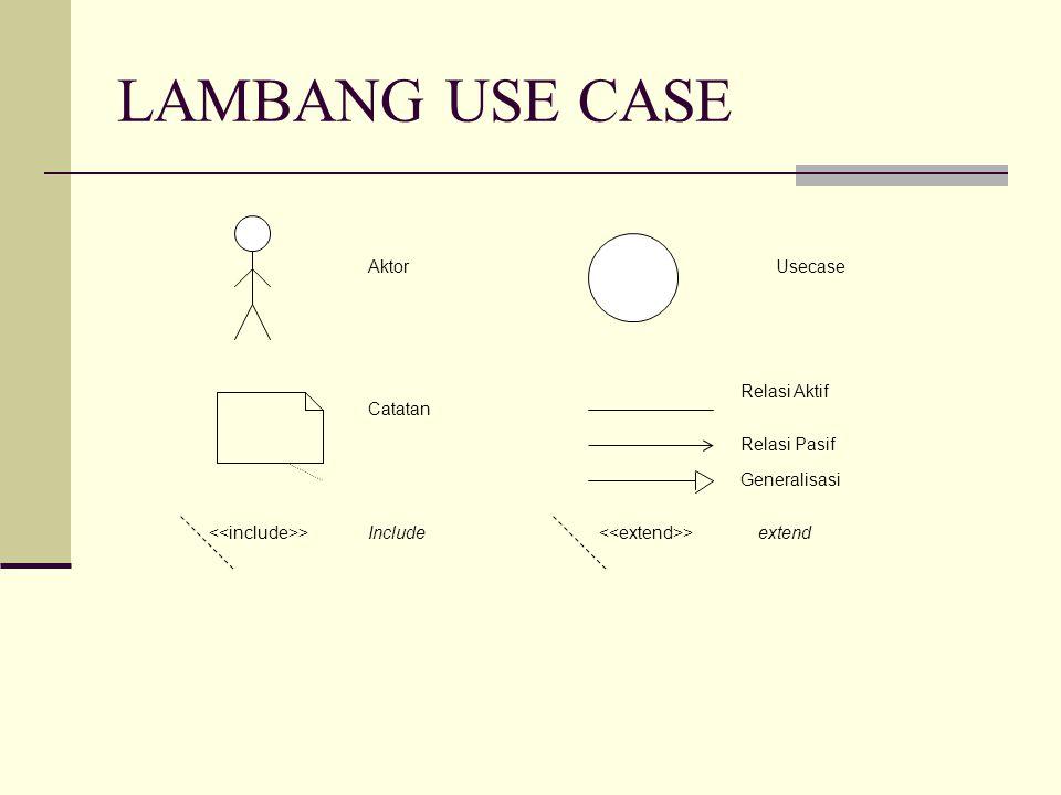 LAMBANG USE CASE AktorUsecase Catatan Relasi Aktif >Include >extend Relasi Pasif Generalisasi