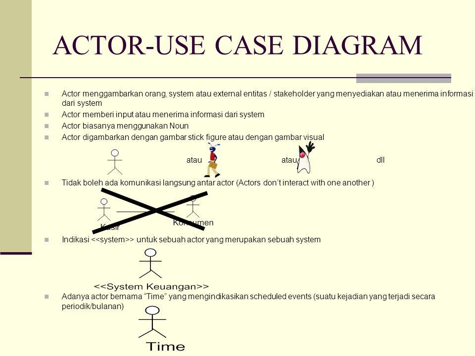 ACTOR-USE CASE DIAGRAM Actor menggambarkan orang, system atau external entitas / stakeholder yang menyediakan atau menerima informasi dari system Acto