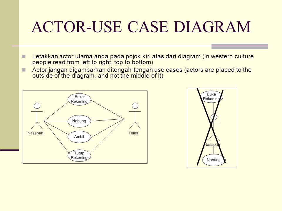 ACTOR-USE CASE DIAGRAM Letakkan actor utama anda pada pojok kiri atas dari diagram (in western culture people read from left to right, top to bottom)