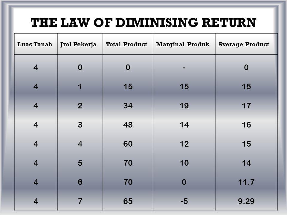 THE LAW OF DIMINISING RETURN  Apabila input dari suatu sumber tertentu ditambah dengan pertambahan yang sama pada setiap satuan waktu tertentu sedangkan input sumber-sumber lainnya tidak berubah jumlahnya, maka hasil totalnya pun akan senantiasa meningkat, tetapi sesudah titik tertentu, kenaikan output tambahannya akan senantiasa kian menjadi berkurang