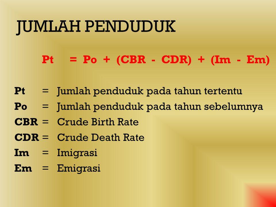 JUMLAH PENDUDUK DIPENGARUHI 1. Tingkat kelahiran (birth rate) 2. Tingkat kematian (death rate) 3. Migrasi atau perpindahan penduduk