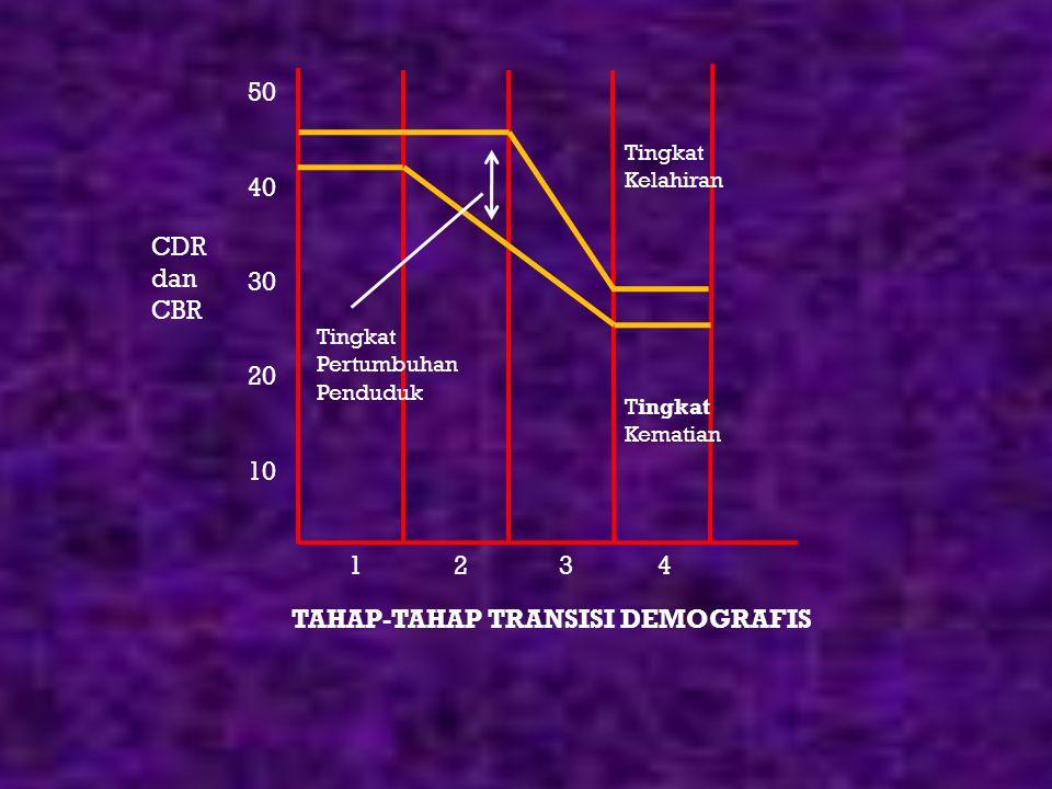 CDR Adalah banyaknya orang yang meninggal diantara seribu orang penduduk DR (tingkat kematian) = Jml Kematian per tahun Jumlah Penduduk DR Perbandingan antara jumlah seluruh kematian dengan jumlah penduduk disuatu tahun tertentu