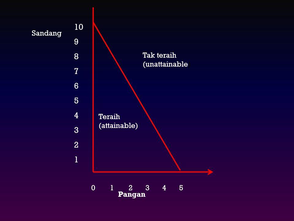 KETERBATASAN SUMBER-SUMBER  The law of scarcity a. Keterbatasan konsumen Konsumen harus mengorbankan barang yang dikonsumsi (barang X) untuk mendapat