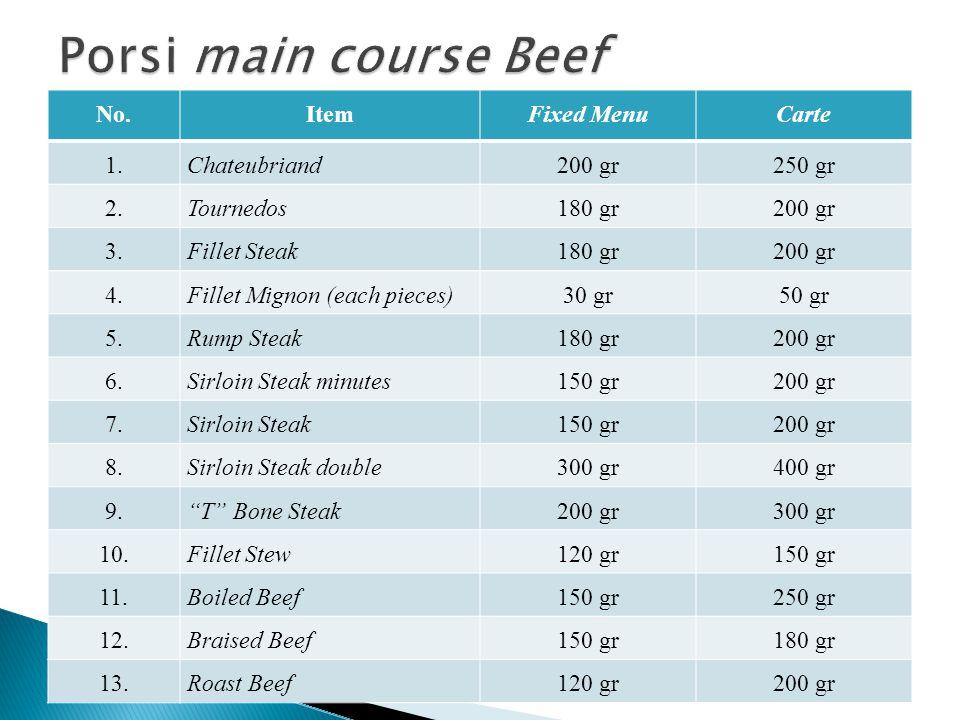 No.ItemFixed MenuCarte 1.Escalope natural120 gr150 gr 2.Escalope to breadcrumb100 gr120 gr 3.Chop150 gr180 gr 4.Minced100 gr150 gr 5.Stew150 gr250 gr 6.Roast120 gr150 gr 7.Escalopines (2 x 60/3 x 40 gr)120 gr 8.Sirloin Steak double300 gr400 gr 9. T Bone Steak200 gr300 gr 10.Fillet Stew120 gr150 gr 11.Beef Boiled150 gr250 gr 12.Braised Beef150 gr180 gr 13.Roast Beef120 gr200 gr