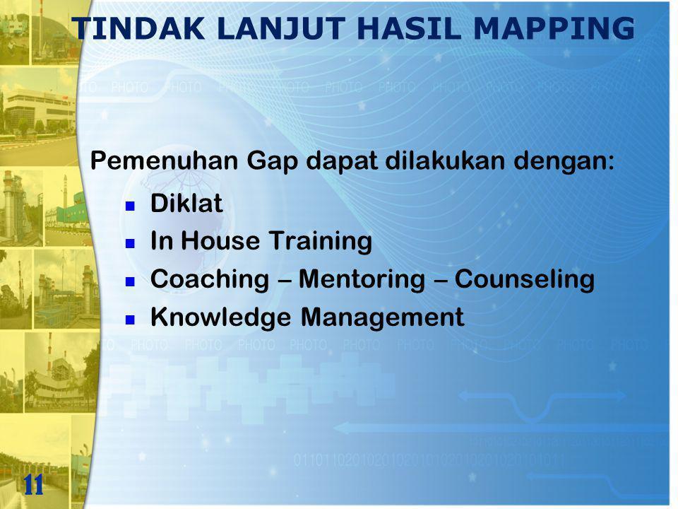 TINDAK LANJUT HASIL MAPPING Diklat In House Training Coaching – Mentoring – Counseling Knowledge Management 11 Pemenuhan Gap dapat dilakukan dengan: