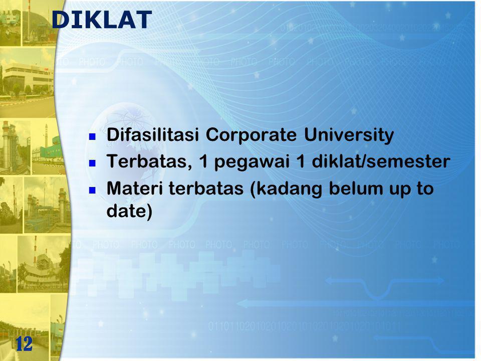 DIKLAT Difasilitasi Corporate University Terbatas, 1 pegawai 1 diklat/semester Materi terbatas (kadang belum up to date) 12