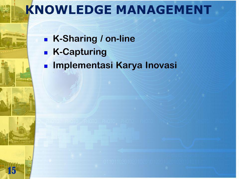 KNOWLEDGE MANAGEMENT 15 K-Sharing / on-line K-Capturing Implementasi Karya Inovasi
