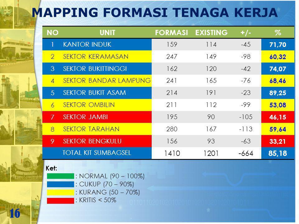 MAPPING FORMASI TENAGA KERJA NOUNITFORMASIEXISTING+/-% 1 KANTOR INDUK159114-45 71,70 2 SEKTOR KERAMASAN247149-98 60,32 3 SEKTOR BUKITTINGGI162120-42 7