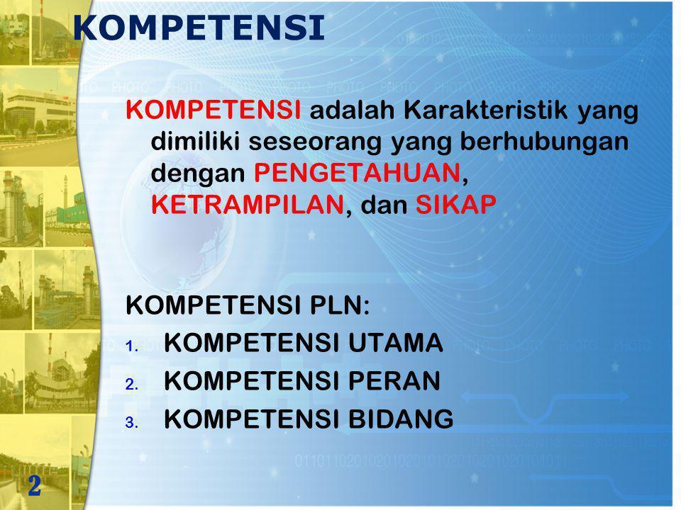 KOMPETENSI KOMPETENSI adalah Karakteristik yang dimiliki seseorang yang berhubungan dengan PENGETAHUAN, KETRAMPILAN, dan SIKAP 2 KOMPETENSI PLN: 1. KO
