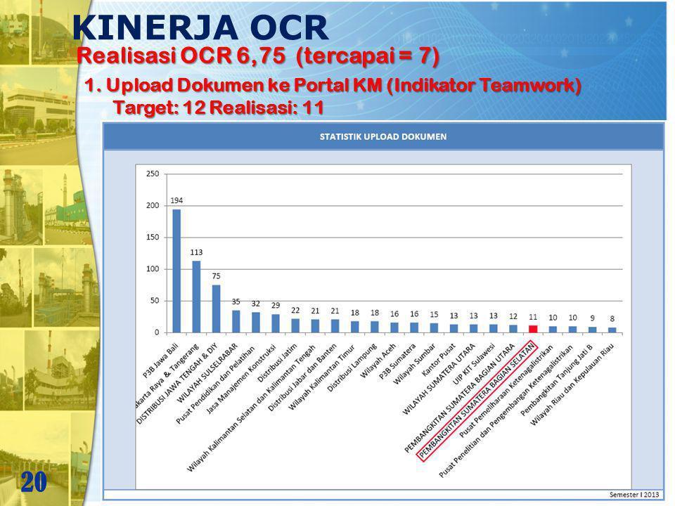 KINERJA OCR 20 Realisasi OCR 6,75 (tercapai = 7) 1. Upload Dokumen ke Portal KM (Indikator Teamwork) Target: 12 Realisasi: 11 Target: 12 Realisasi: 11