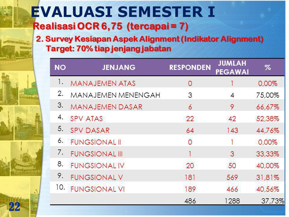 EVALUASI SEMESTER I 22 Realisasi OCR 6,75 (tercapai = 7) 2. Survey Kesiapan Aspek Alignment (Indikator Alignment) Target: 70% tiap jenjang jabatan Tar