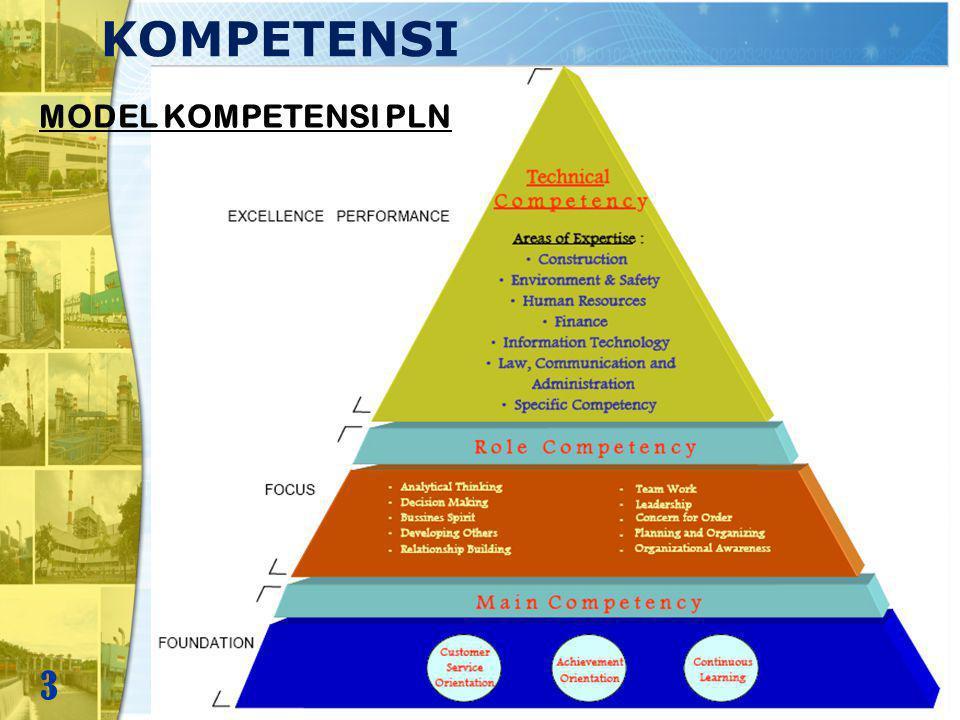 KOMPETENSI UTAMA Kompetensi Utama (main competency) yaitu : jenis kompetensi yang harus dimiliki oleh setiap individu pegawai, terdiri dari : a.