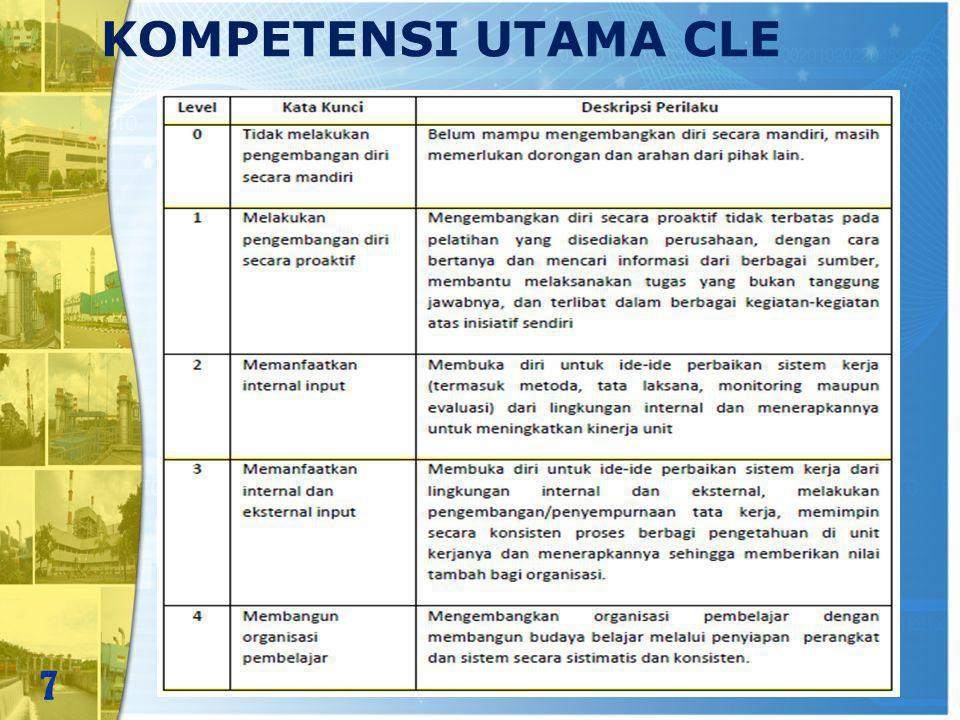 KOMPETENSI PERAN Kompetensi Peran (role competency), yaitu jenis kompetensi yang diperlukan pada jabatan tertentu di perusahaan baik jabatan struktural maupun fungsional, terdiri dari: a.