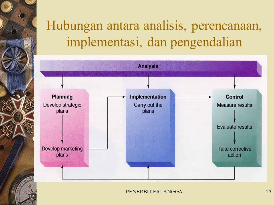 PENERBIT ERLANGGA15 Hubungan antara analisis, perencanaan, implementasi, dan pengendalian