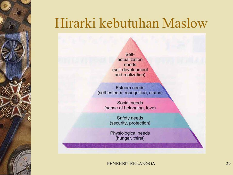 PENERBIT ERLANGGA29 Hirarki kebutuhan Maslow