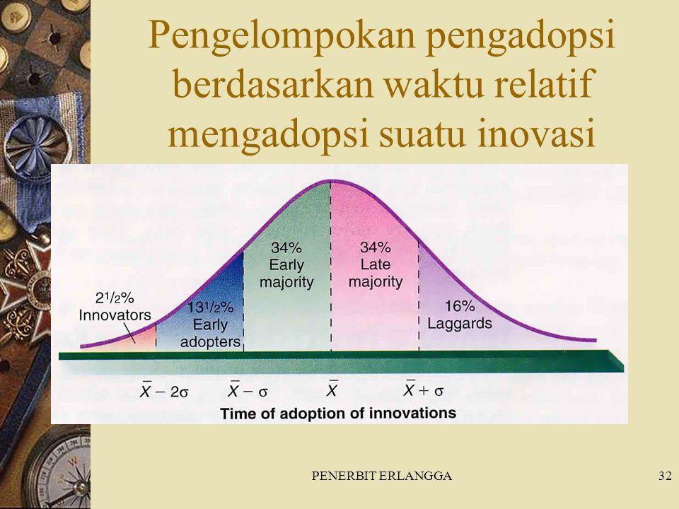 PENERBIT ERLANGGA32 Pengelompokan pengadopsi berdasarkan waktu relatif mengadopsi suatu inovasi