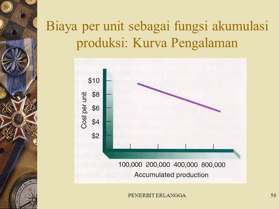 PENERBIT ERLANGGA56 Biaya per unit sebagai fungsi akumulasi produksi: Kurva Pengalaman