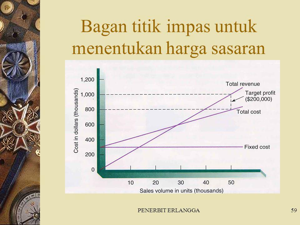 PENERBIT ERLANGGA59 Bagan titik impas untuk menentukan harga sasaran