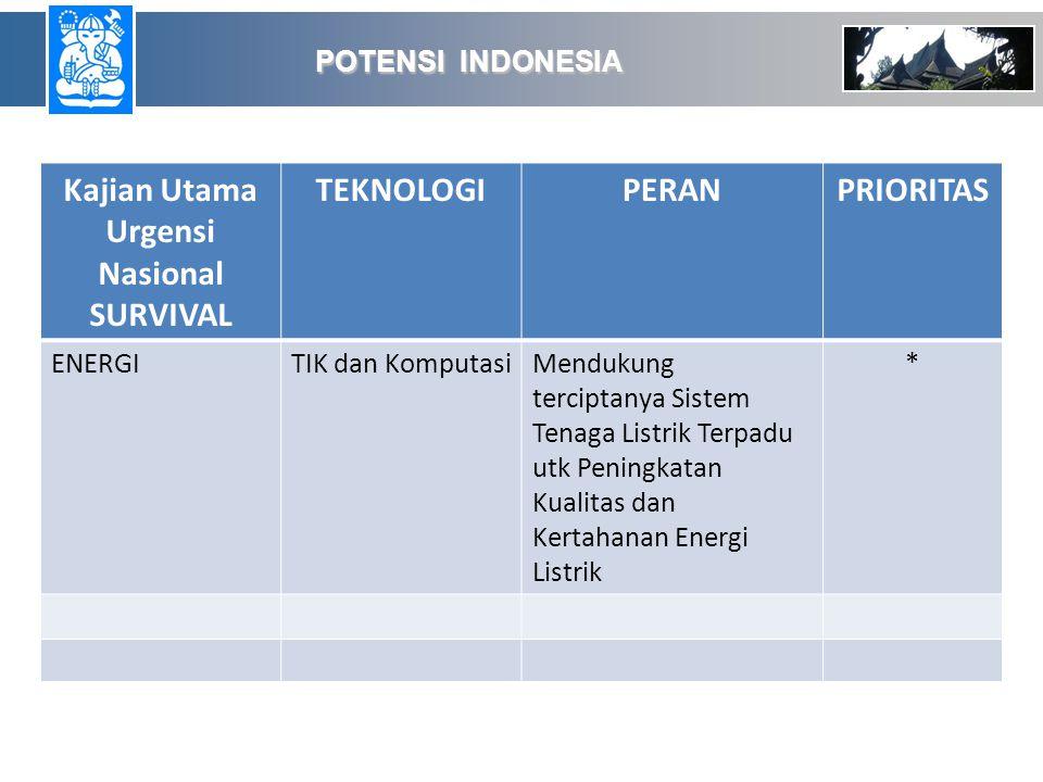 POTENSI INDONESIA POTENSI INDONESIA Kajian Utama Urgensi Nasional SURVIVAL TEKNOLOGIPERANPRIORITAS ENERGITIK dan KomputasiMendukung terciptanya Sistem Tenaga Listrik Terpadu utk Peningkatan Kualitas dan Kertahanan Energi Listrik *