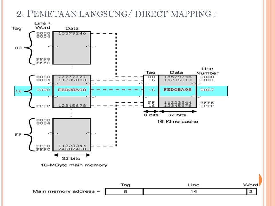 2. P EMETAAN LANGSUNG / DIRECT MAPPING :