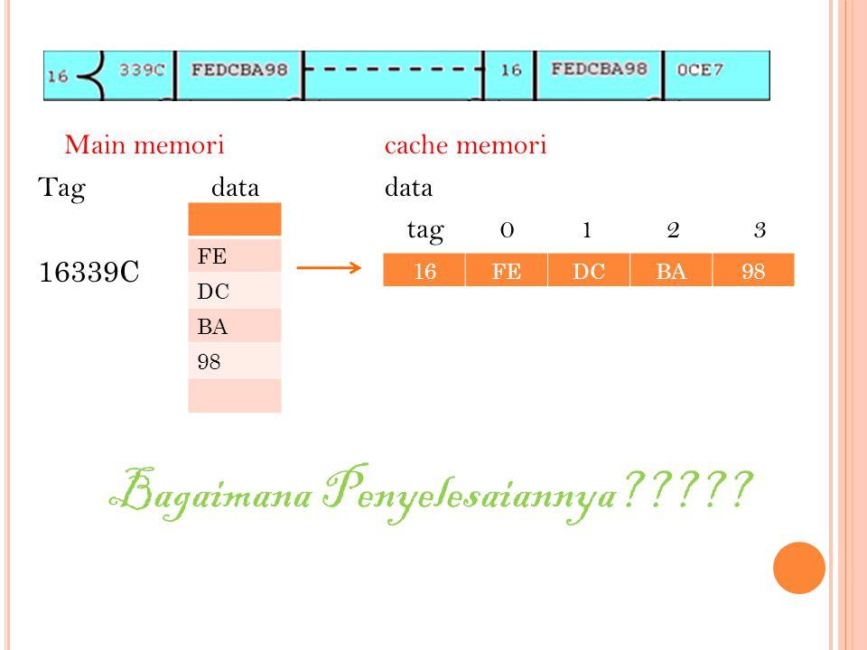 Main memoricache memori Tagdatadata tag 0 1 2 3 16339C Bagaimana Penyelesaiannya????? FE DC BA 98 16FEDCBA98