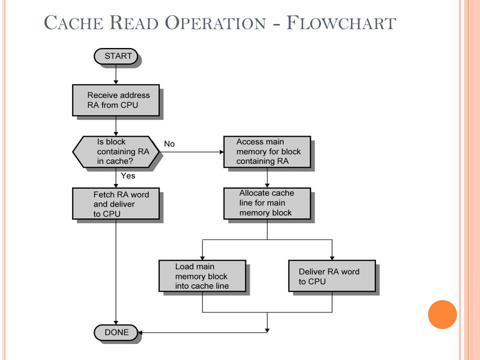 C ACHE R EAD O PERATION - F LOWCHART
