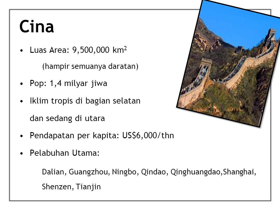 Cina Luas Area: 9,500,000 km 2 (hampir semuanya daratan) Pop: 1,4 milyar jiwa Iklim tropis di bagian selatan dan sedang di utara Pendapatan per kapita: US$6,000/thn Pelabuhan Utama: Dalian, Guangzhou, Ningbo, Qindao, Qinghuangdao,Shanghai, Shenzen, Tianjin