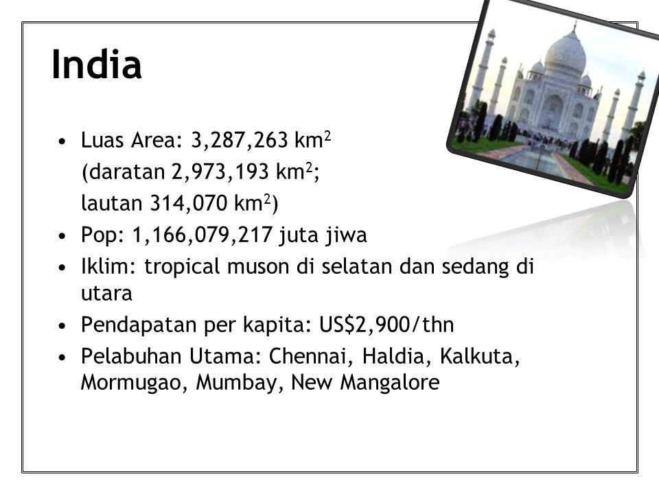 India Luas Area: 3,287,263 km 2 (daratan 2,973,193 km 2 ; lautan 314,070 km 2 ) Pop: 1,166,079,217 juta jiwa Iklim: tropical muson di selatan dan sedang di utara Pendapatan per kapita: US$2,900/thn Pelabuhan Utama: Chennai, Haldia, Kalkuta, Mormugao, Mumbay, New Mangalore