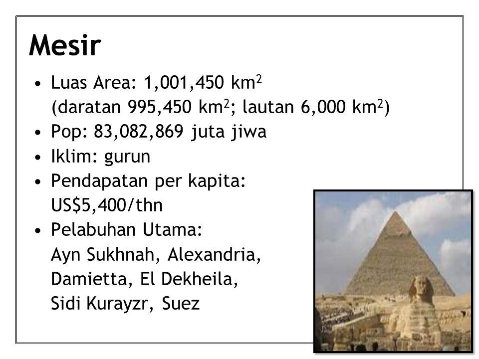 Mesir Luas Area: 1,001,450 km 2 (daratan 995,450 km 2 ; lautan 6,000 km 2 ) Pop: 83,082,869 juta jiwa Iklim: gurun Pendapatan per kapita: US$5,400/thn Pelabuhan Utama: Ayn Sukhnah, Alexandria, Damietta, El Dekheila, Sidi Kurayzr, Suez