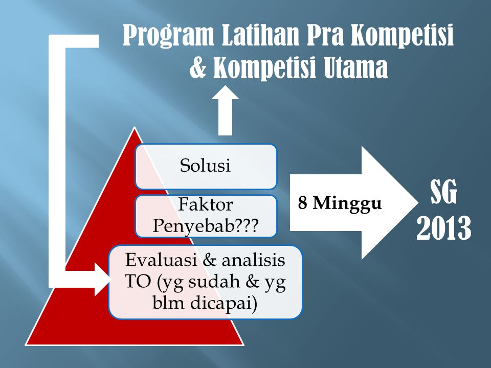 Solusi Faktor Penyebab??? Evaluasi & analisis TO (yg sudah & yg blm dicapai) Program Latihan Pra Kompetisi & Kompetisi Utama 8 Minggu SG 2013