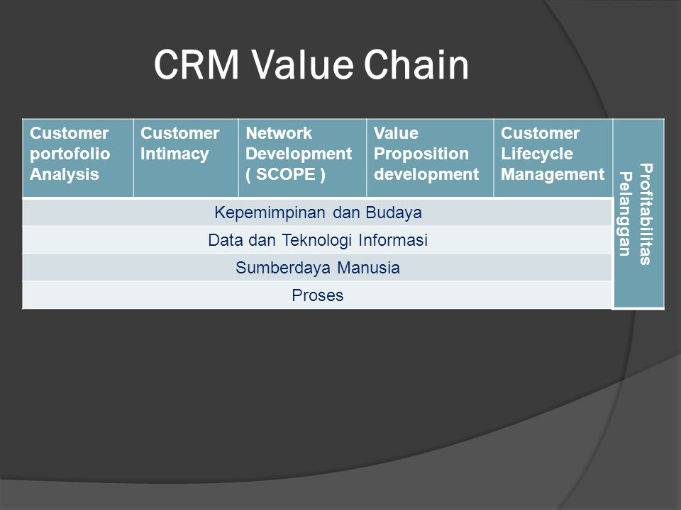CRM Value Chain Customer portofolio Analysis Customer Intimacy Network Development ( SCOPE ) Value Proposition development Customer Lifecycle Manageme