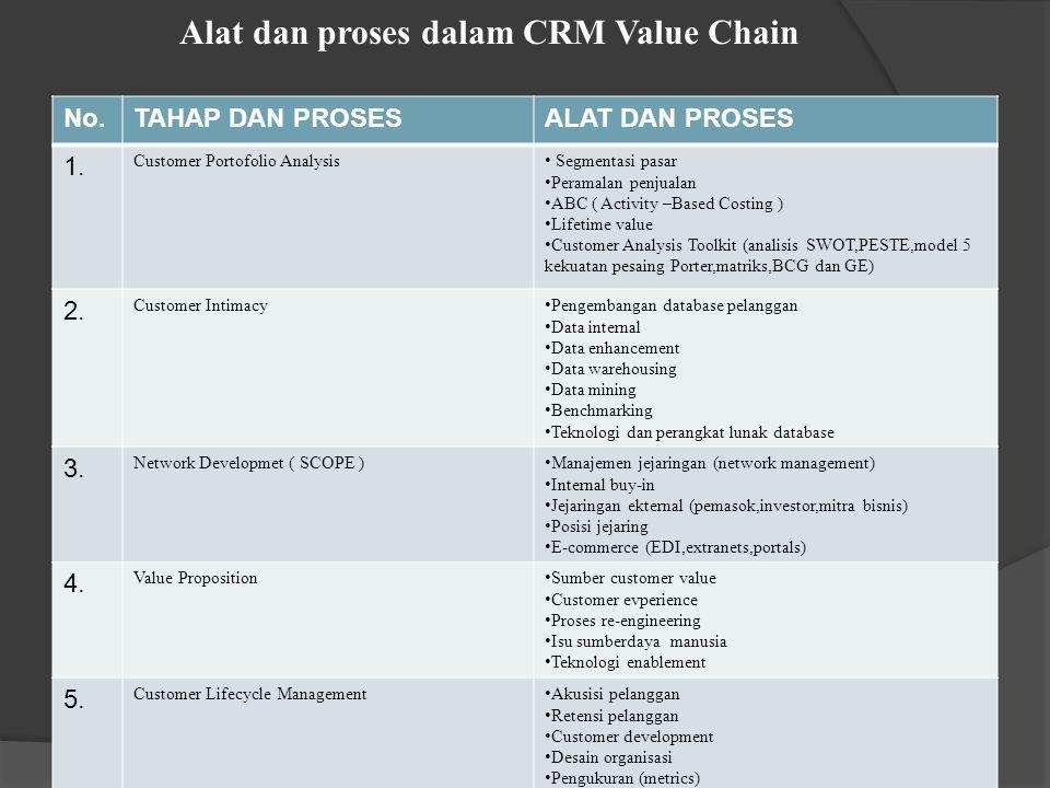 5 Faktor krusial aplikasi konsep CRM 1.