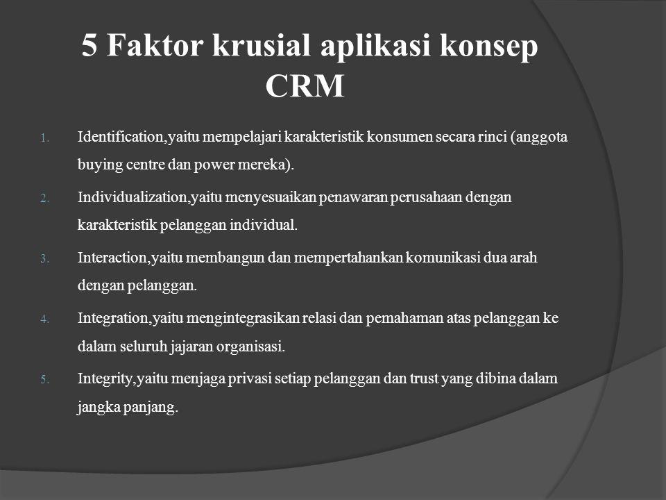 Cara Kerja Aktual CRM ( DOWLING 2002) Program CRM Share of Customer Brand Salience Share of Market Pelanggan Loyal