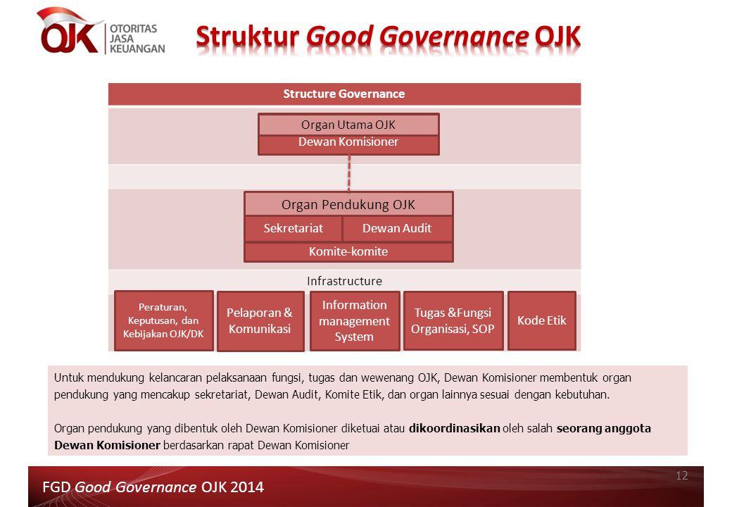 Structure Governance Infrastructure Dewan Komisioner Organ Utama OJK Organ Pendukung OJK SekretariatDewan Audit Komite-komite Peraturan, Keputusan, da